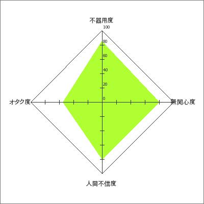 非コミュ指数: 78(レベル3/重度非コミュ/不器用型)