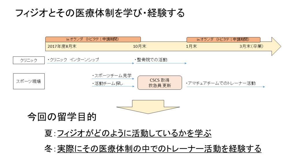 f:id:tatsuki_11_13:20170823135749p:plain