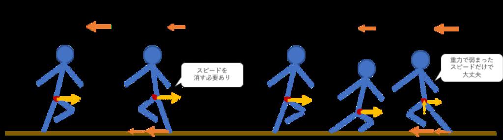 方向転換時の重力