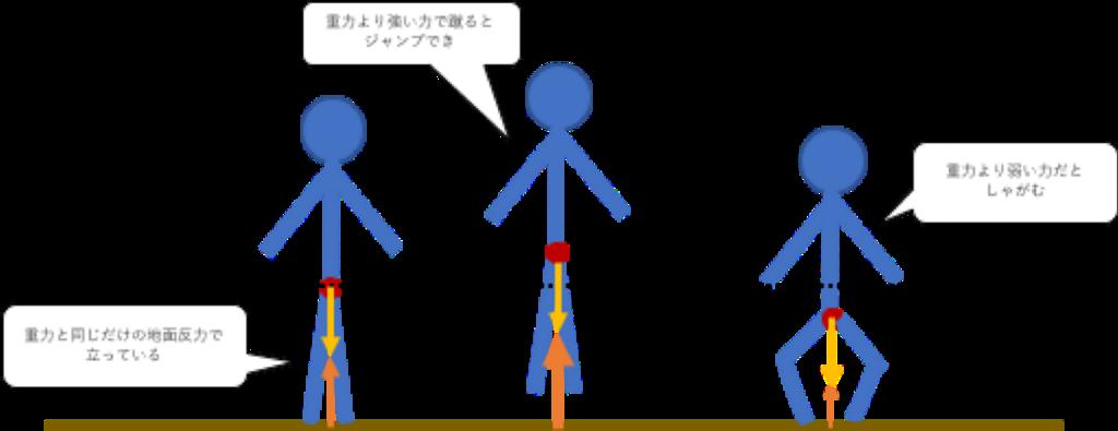 人間にかかる重力