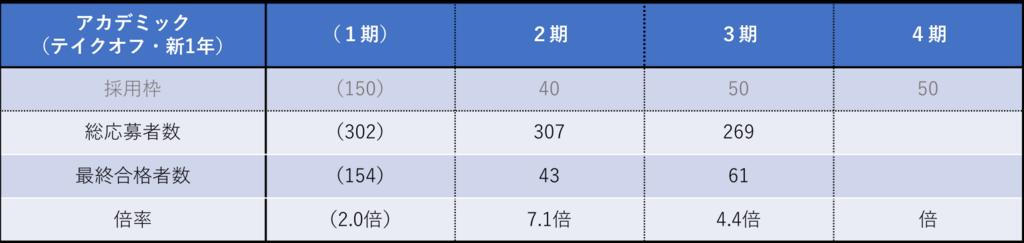 アカデミックコース・テイクオフ(新1年)