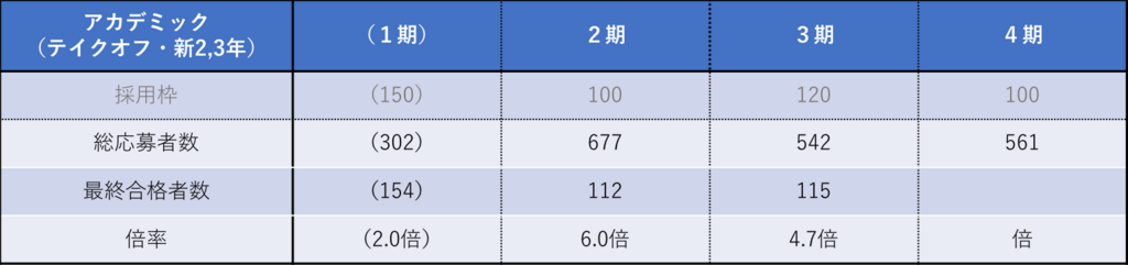 アカデミックコース・テイクオフ(新2,3年)
