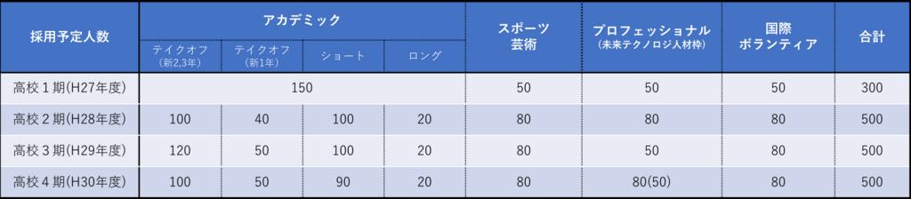 トビタテ!留学Japan・高校生コースの募集枠
