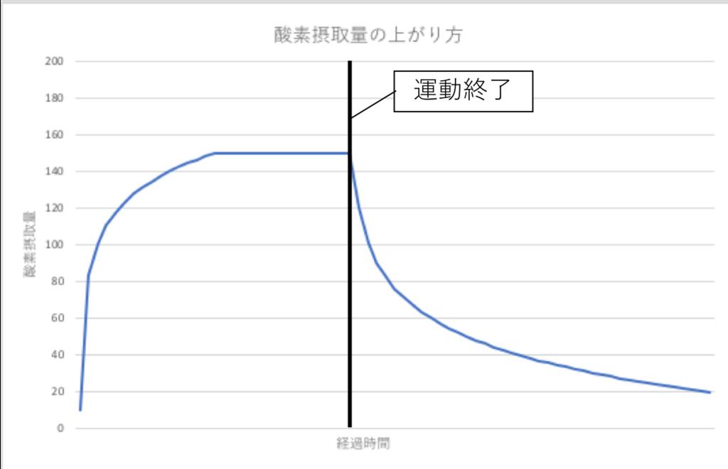 最大酸素摂取量のグラフ