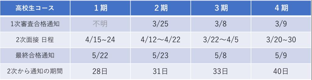 f:id:tatsuki_11_13:20180711202643p:plain