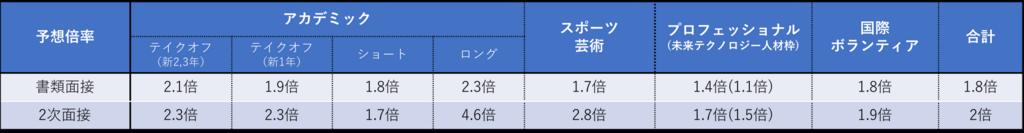 f:id:tatsuki_11_13:20180711213106p:plain