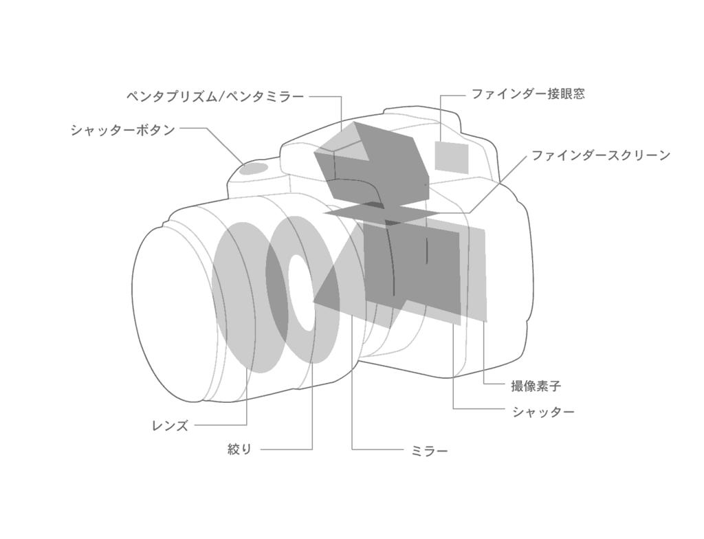 f:id:tatsumo77:20171113100421p:plain