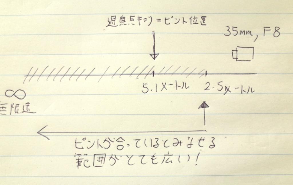 f:id:tatsumo77:20171202153518j:plain