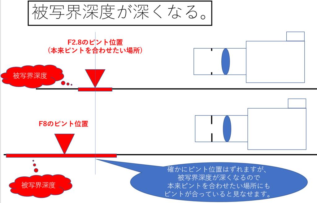 f:id:tatsumo77:20180326093024p:plain
