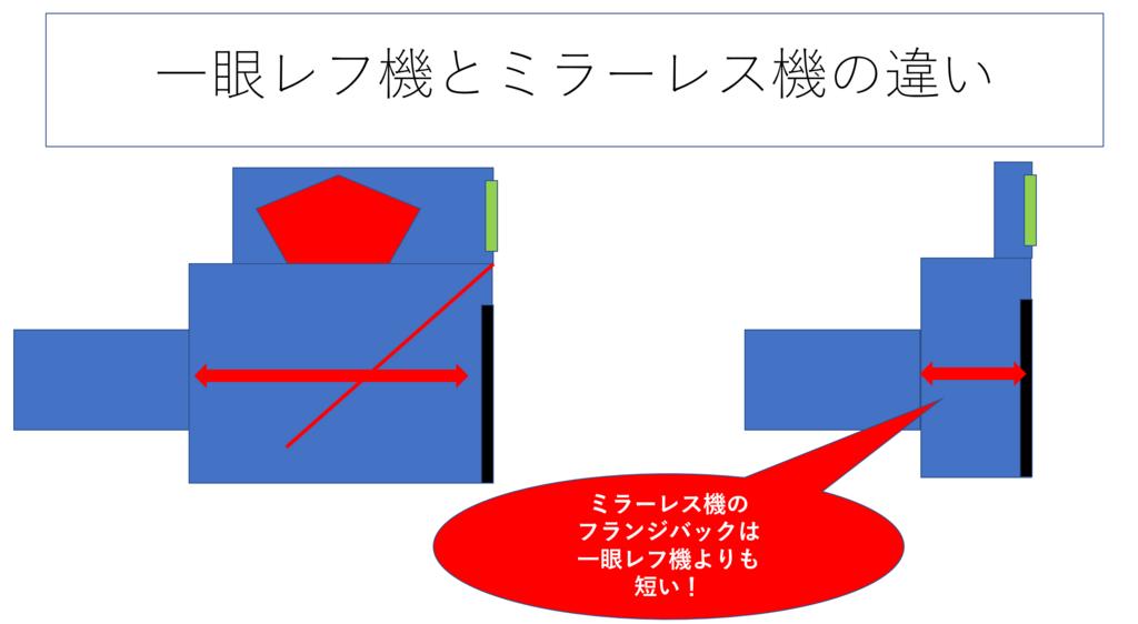 f:id:tatsumo77:20180605220505p:plain