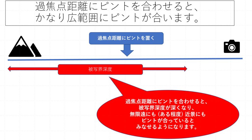 f:id:tatsumo77:20180614175340p:plain