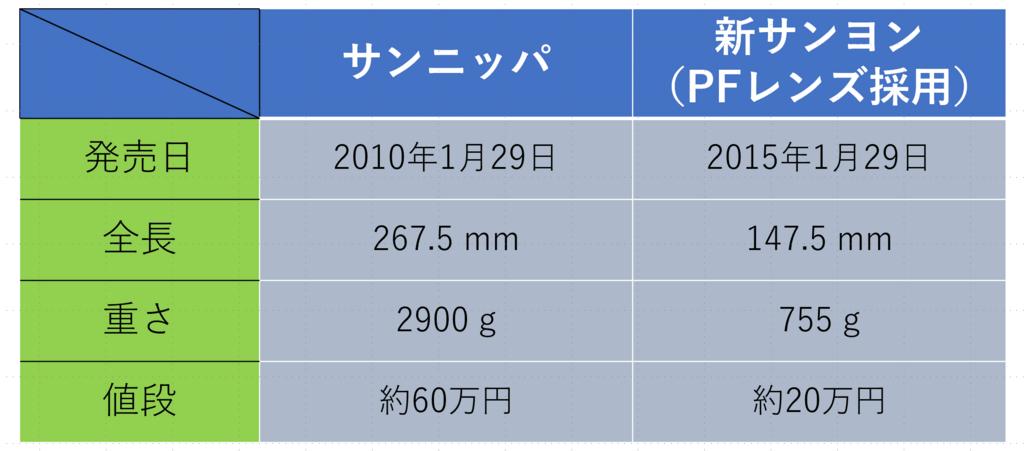 f:id:tatsumo77:20180624134430p:plain
