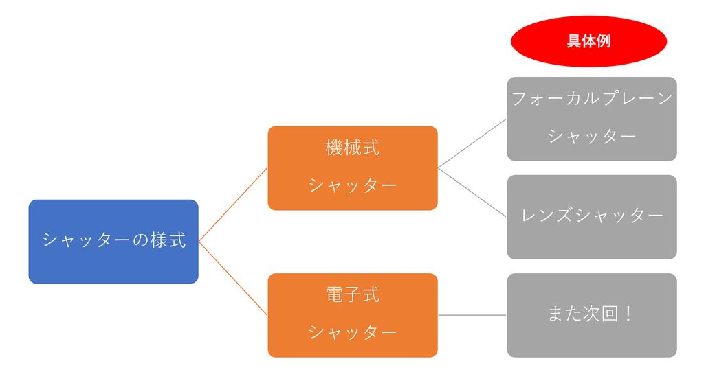 f:id:tatsumo77:20190308122344p:plain