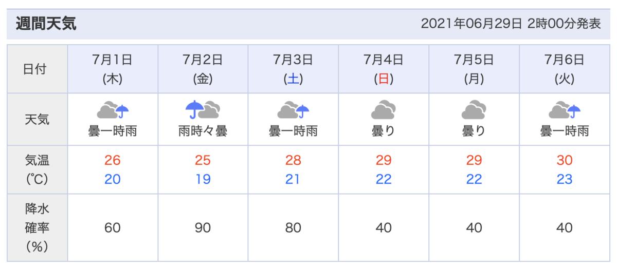 f:id:tatsumo77:20210629074928p:plain