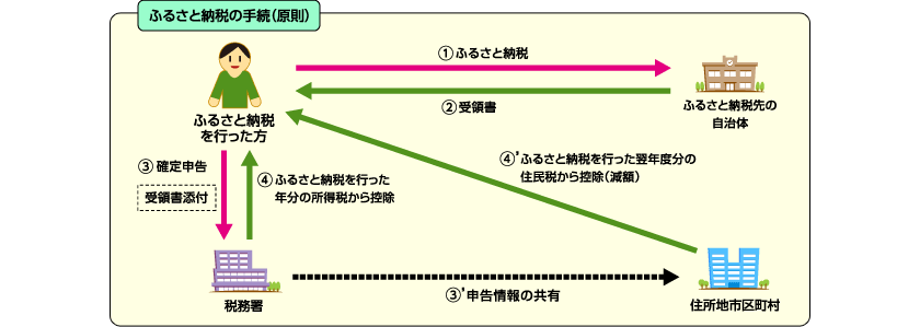 f:id:tatsumori777:20170420182713p:plain