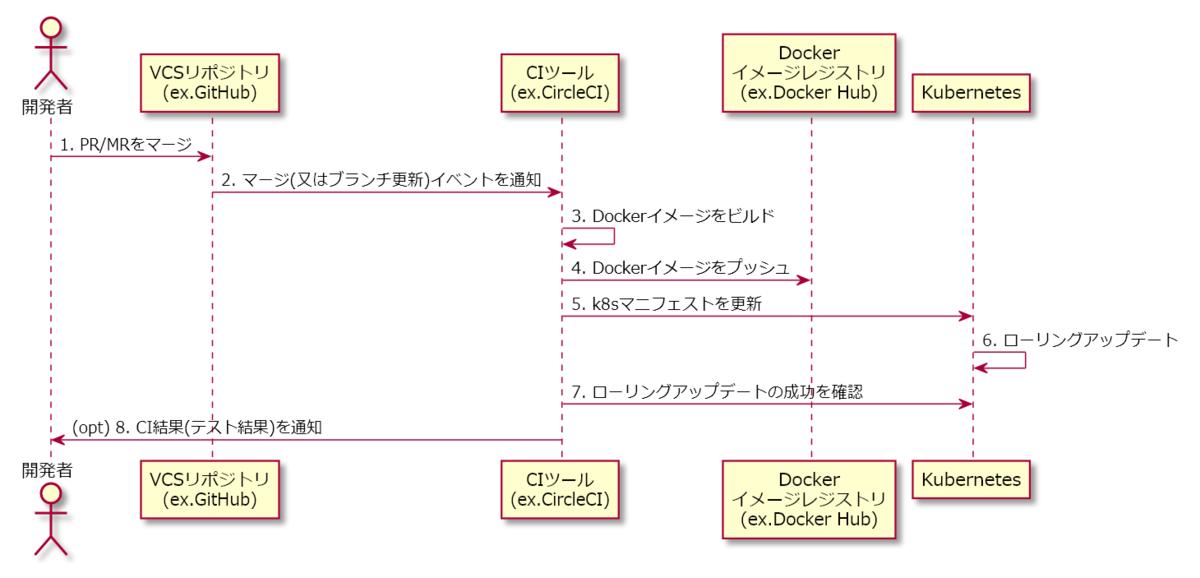 CDの動作図