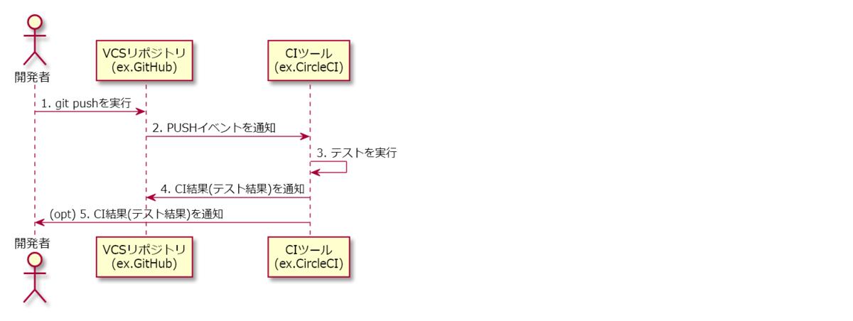 CIの動作図