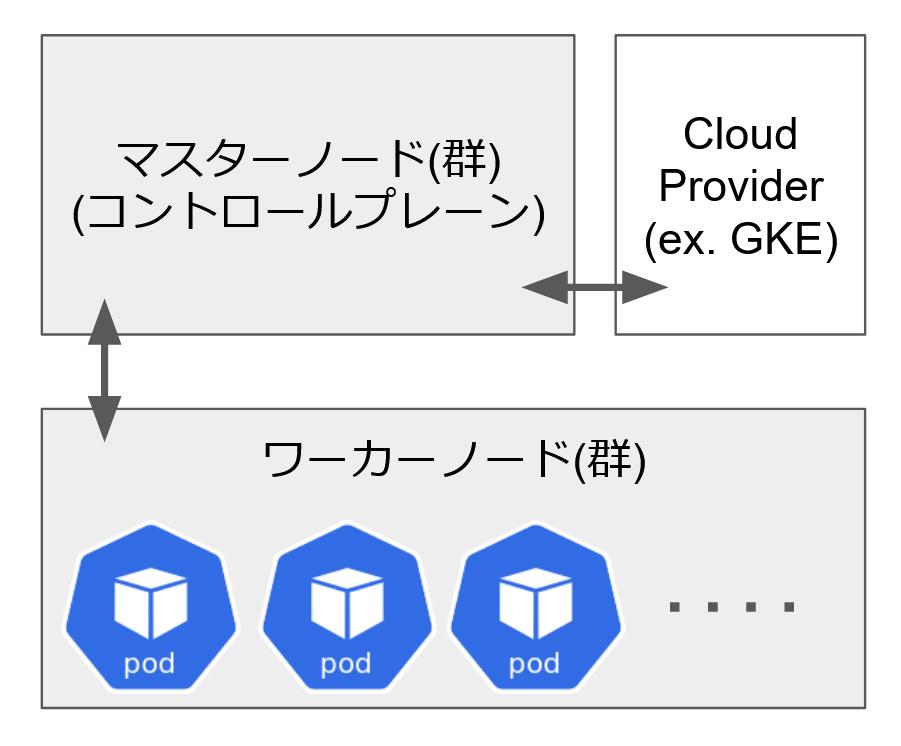 kubernetesのマスターノードとワーカーノードとCloudProviderが連携していることを図示している図