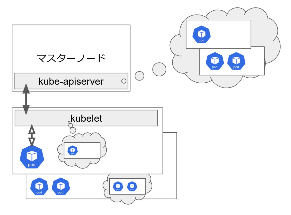 マスターノードで稼動するkube-apiserverコンポーネントが、ワーカーノードで稼動するkubeletと連携してクラスタの情報を管理・維持することを図示しているシステム概要図