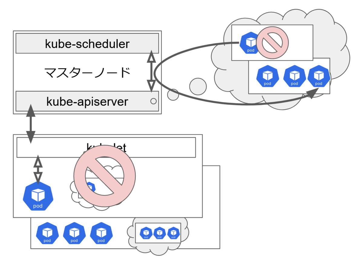 マスターノードのkube-apiserverがワーカーノードの停止を検知して、停止していたノードで稼動していたPodをkube-schedulerが別ノードで稼動させるようスケジュールすることを示した図