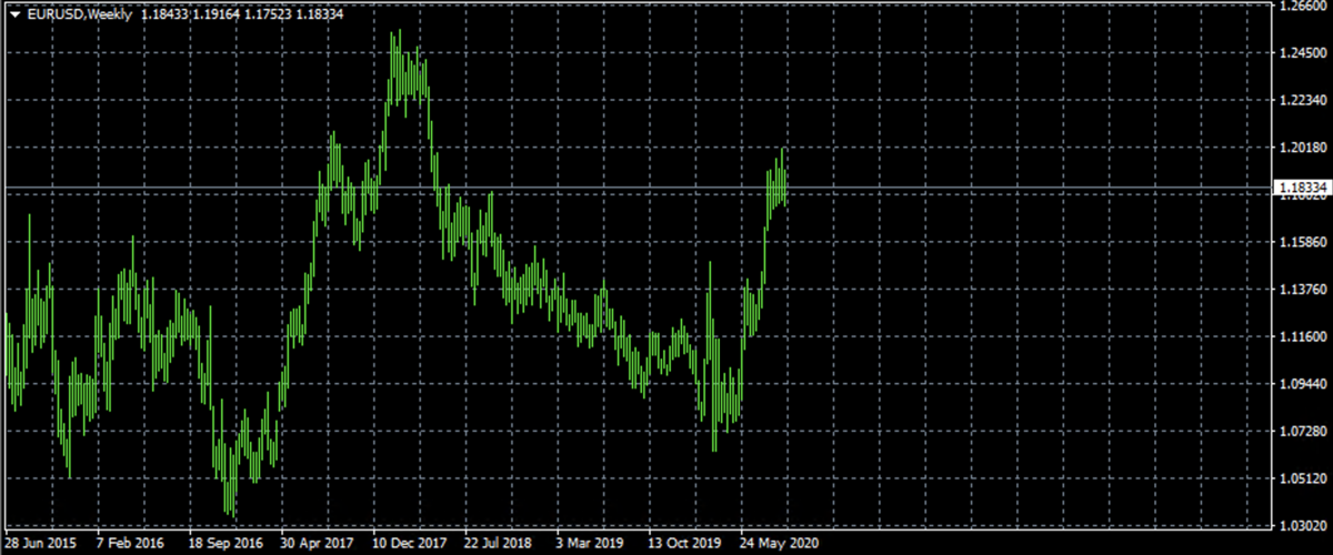 EURUSDのチャート