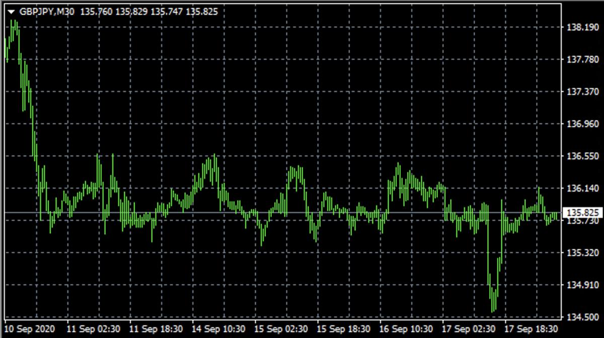 ポン円のチャート