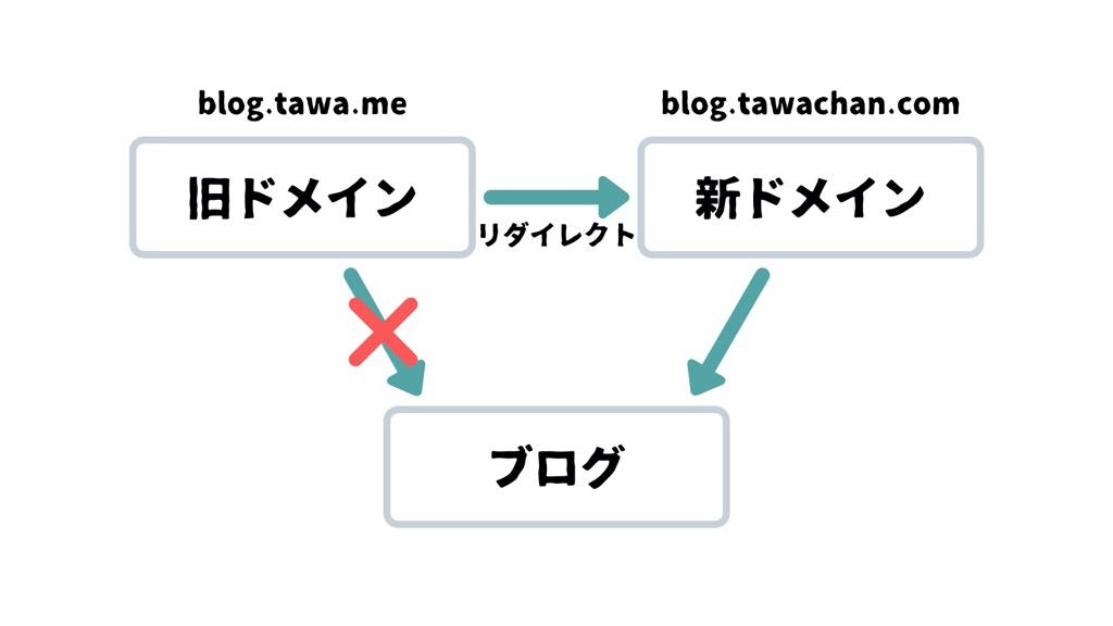 f:id:tawachan39:20200223130556j:plain