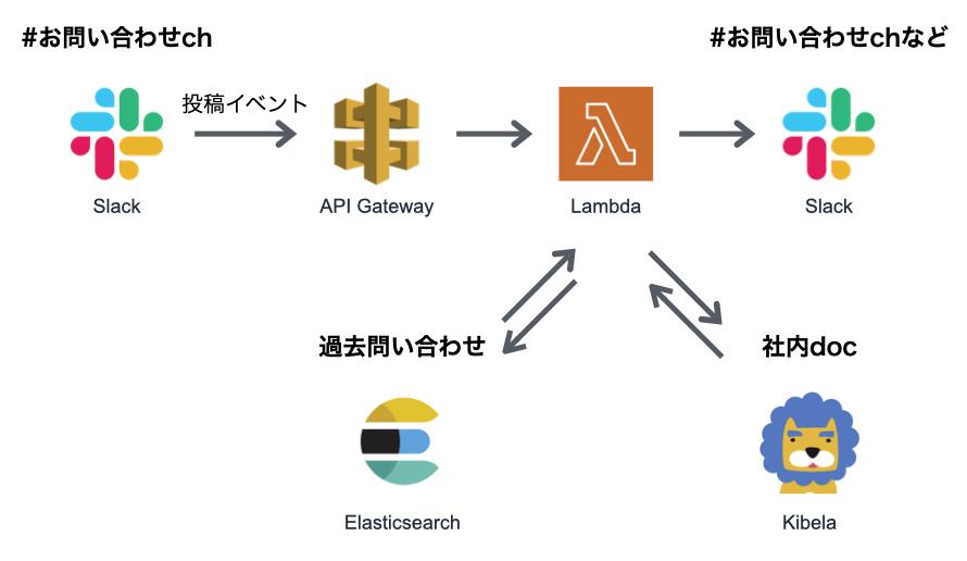 f:id:tawamura:20201210141733j:plain