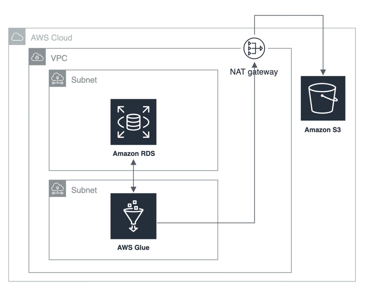AWS Glueを用いてETL環境を構築したお話(RDS for MySQL → S3
