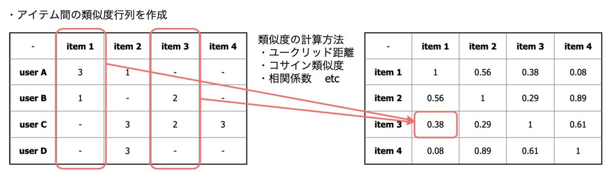 f:id:taxa_program:20200330192217p:plain