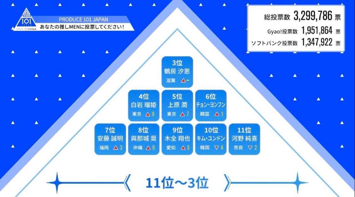 プデュ japan 順位 日プ2順位【最新版】メンバーの人気ランキングはこちら!プデュシーズ...
