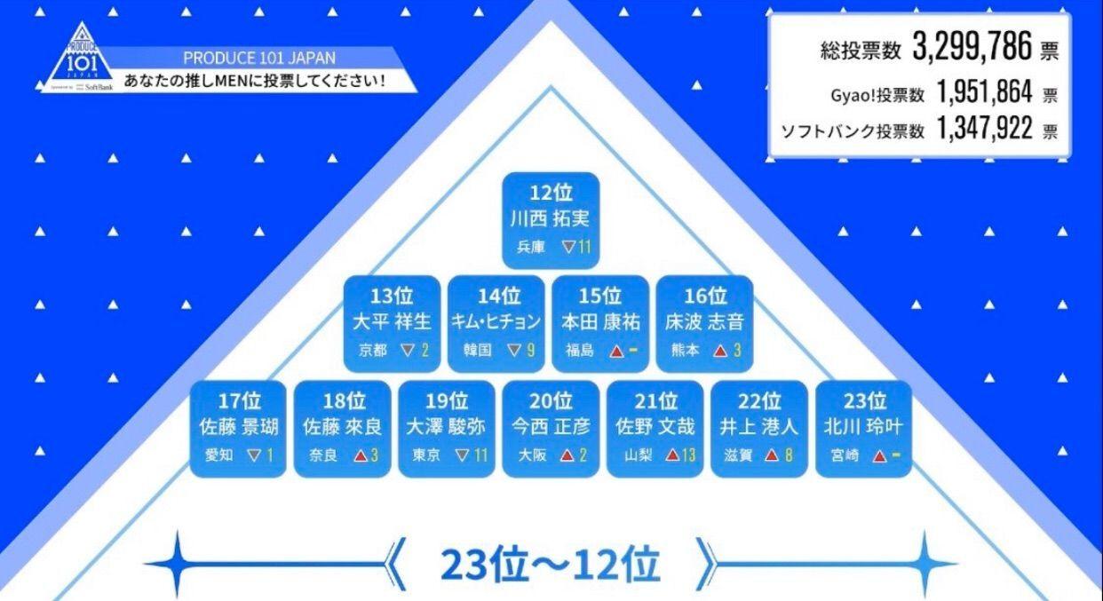 プデュ japan 順位 プロデュース101JAPAN(プデュ日本)最新順位(人気順位)顔画像まとめ!...