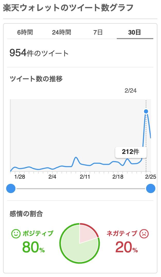 """""""Yahoo!リアルタイム検索=楽天ウォレット"""""""