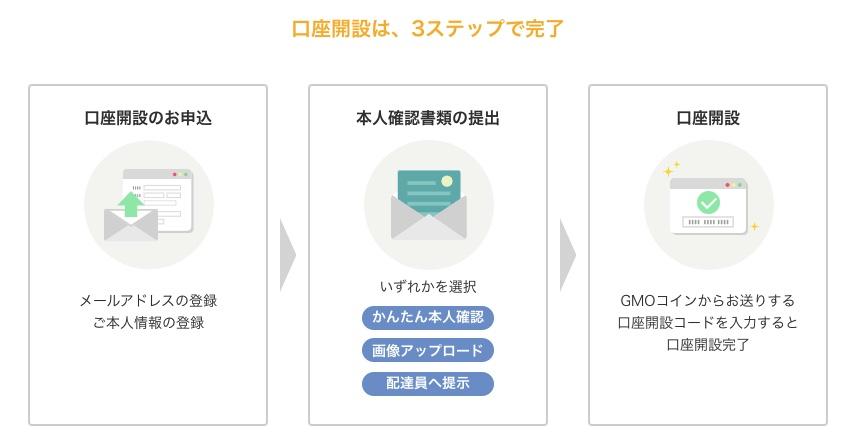 """""""GMOコイン口座開設の 3 ステップ"""""""