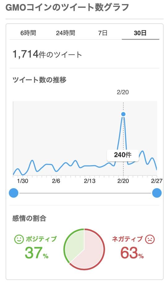 """""""Yahoo!リアルタイム検索でのGMOコインのツイート数、感情"""""""