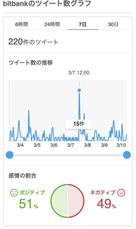 """Yahoo!リアルタイム検索でのbitbank検索結果感情"""