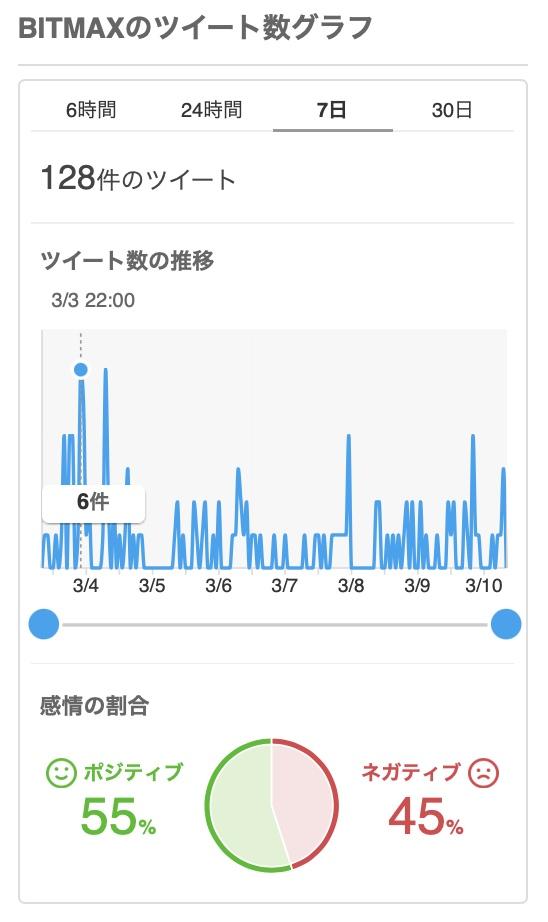 """""""Yahoo!リアルタイム検索でのLINE BITMAX"""""""