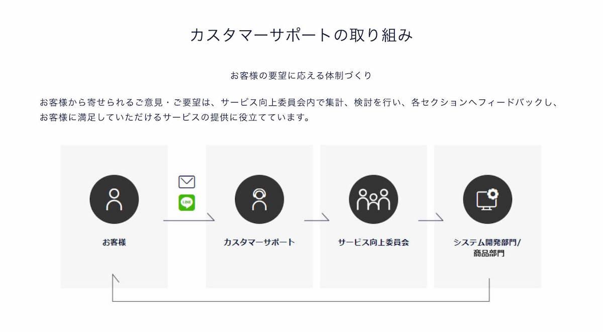 """""""DMM Bitcoinのカスタマーサポートの取り組み"""""""
