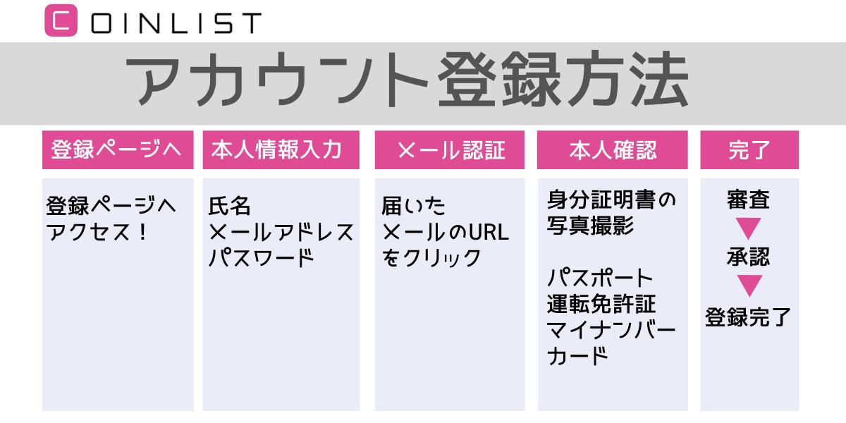 """""""Coinlist(コインリスト)アカウント登録方法"""""""