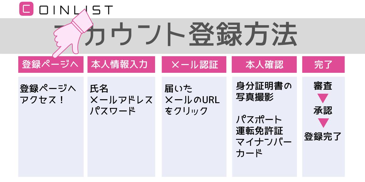 """""""CoinList(コインリスト)アカウント登録"""""""