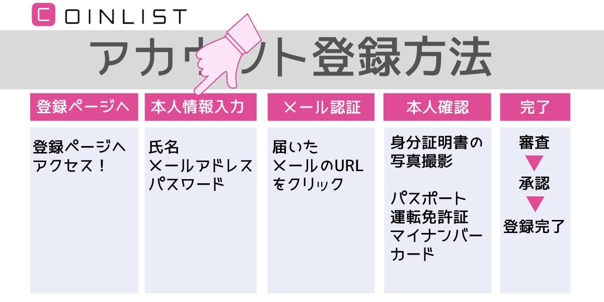 """CoinList(コインリストアカウント登録"""