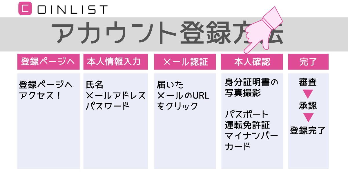 """CoinList(コインチェック)アカウント登録"""