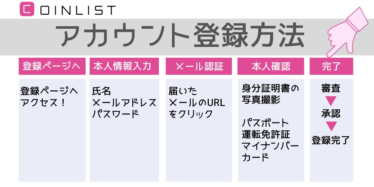 """CoinListアカウント登録"""