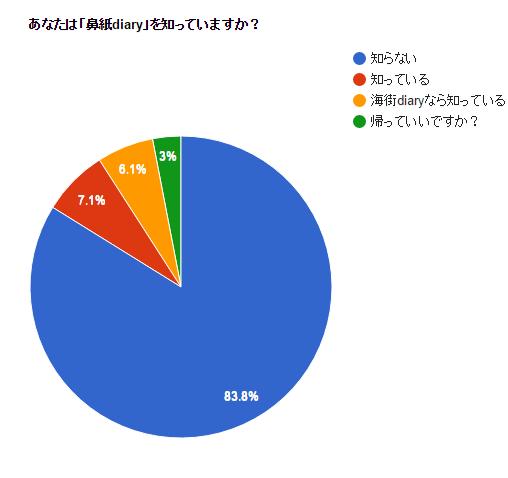 f:id:team-hanagami:20160617231005p:plain