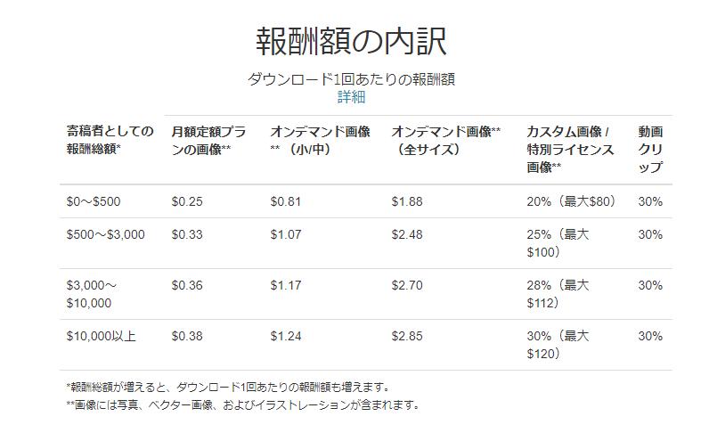 シャッターストックロイヤリティ改定
