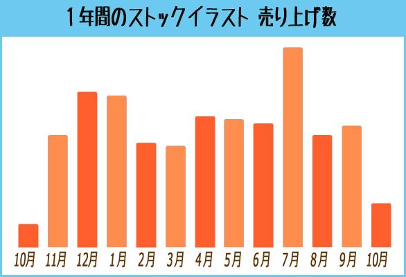 ストックイラスト売り上げ数(1年)