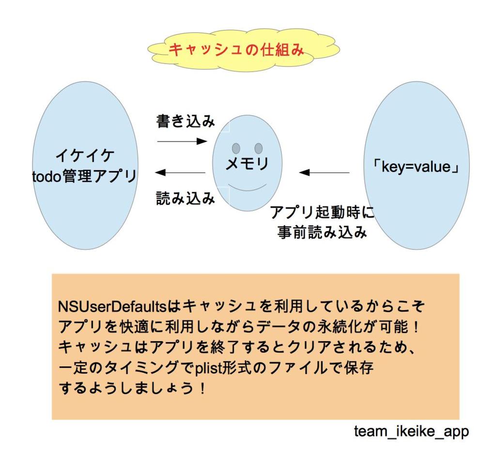 f:id:team_ikeike_app:20170527155513p:plain