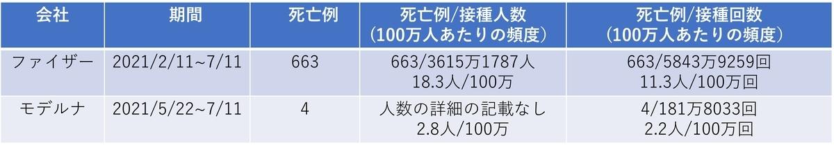 f:id:teammanabe:20210726050403j:plain