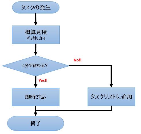 f:id:teamomusoba:20180510004524p:plain