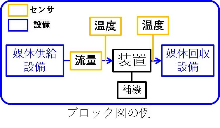 装置ブロック図